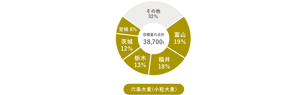 大麦の主要生産地