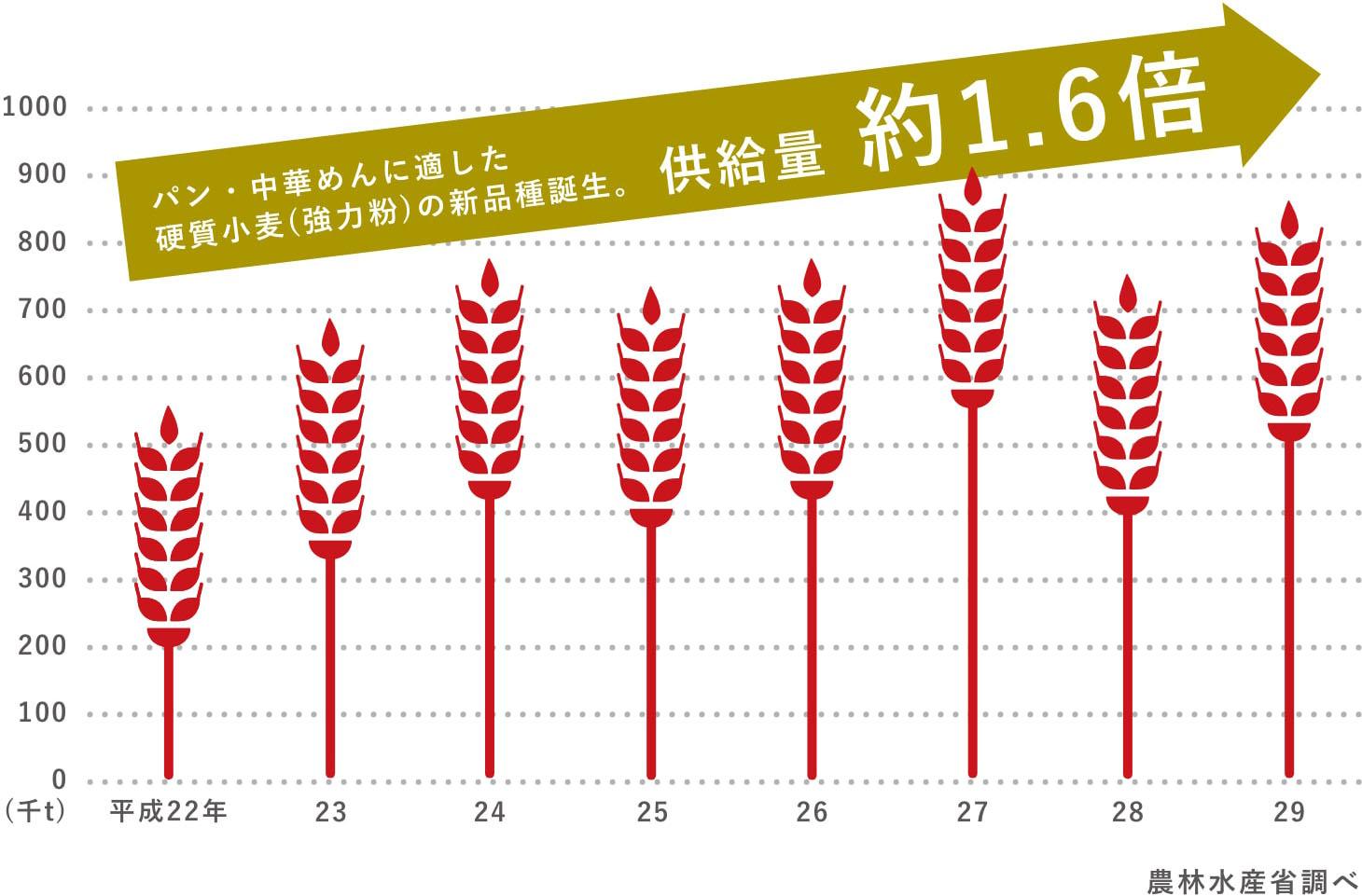国産食料用小麦の供給量