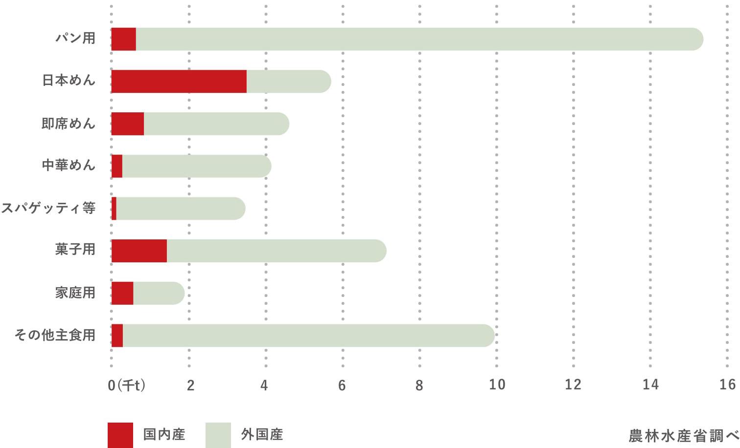 用途別にみた国内産・外国産小麦の使用量(2009年度/食用)